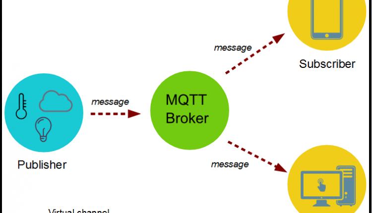 MQTT 4