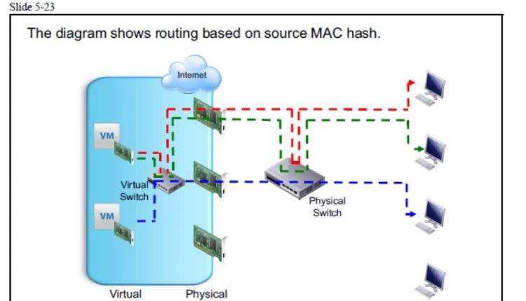 Source MAC Hash